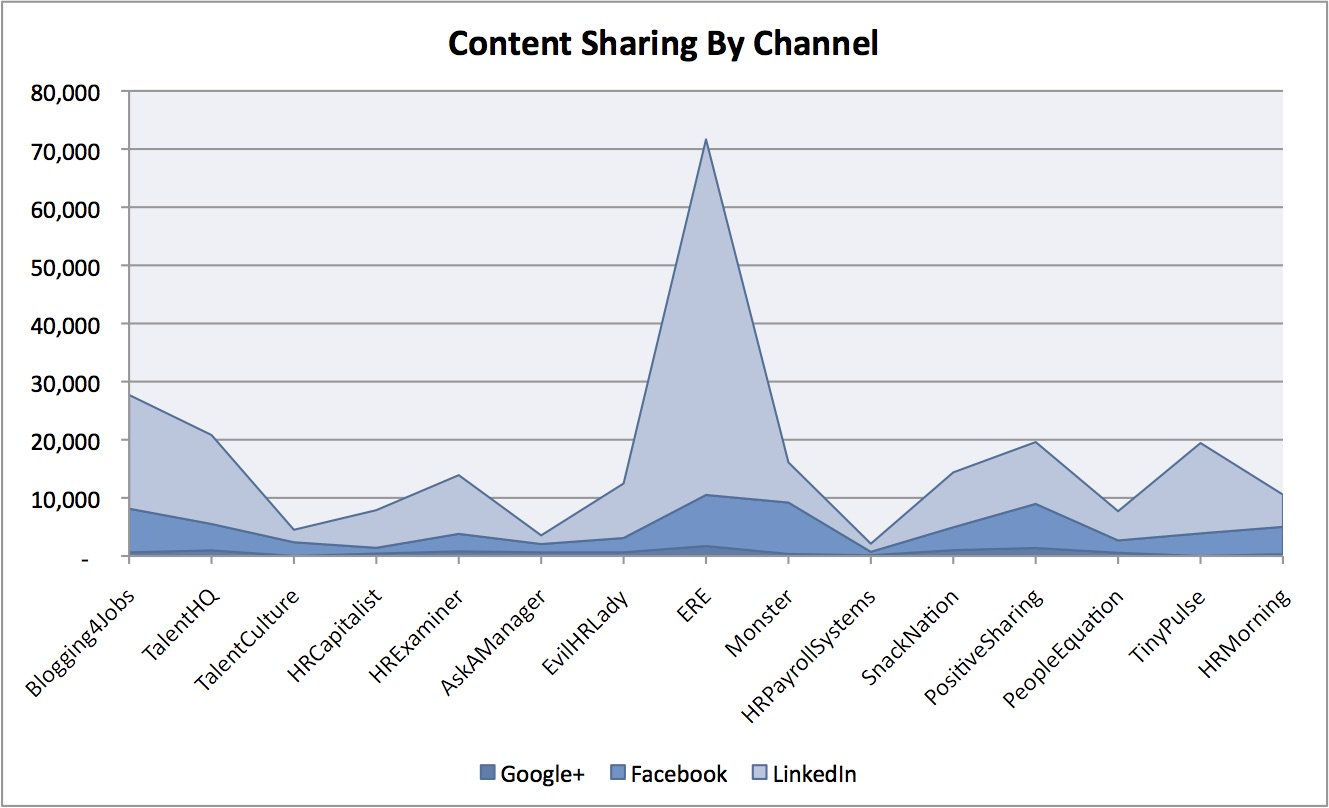 Content Sharing by Channel