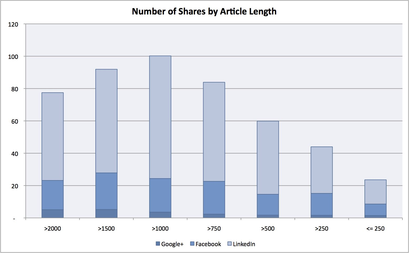 Shares by Article Length