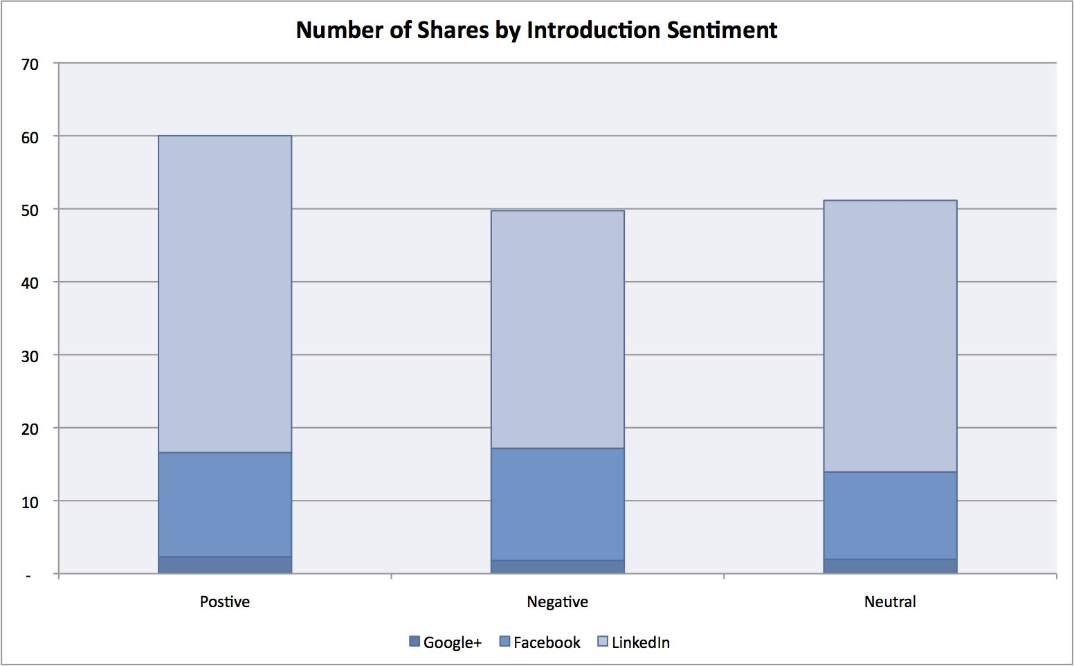 Shares by Introduction Sentiment